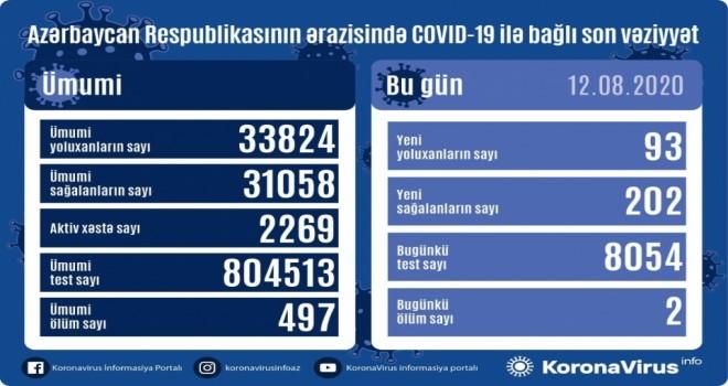 Azərbaycanda koronavirus infeksiyasından daha 202 nəfər sağalıb, 93 yoluxma faktı qeydə alınıb