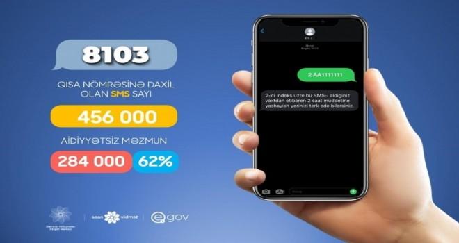 İndiyədək 8103 nömrəsinə 456 min SMS göndərilib